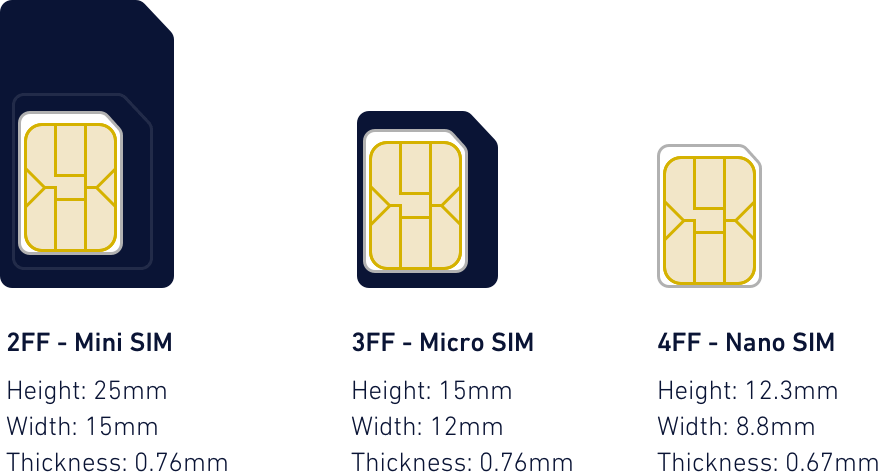SIM Card Physical Characteristics